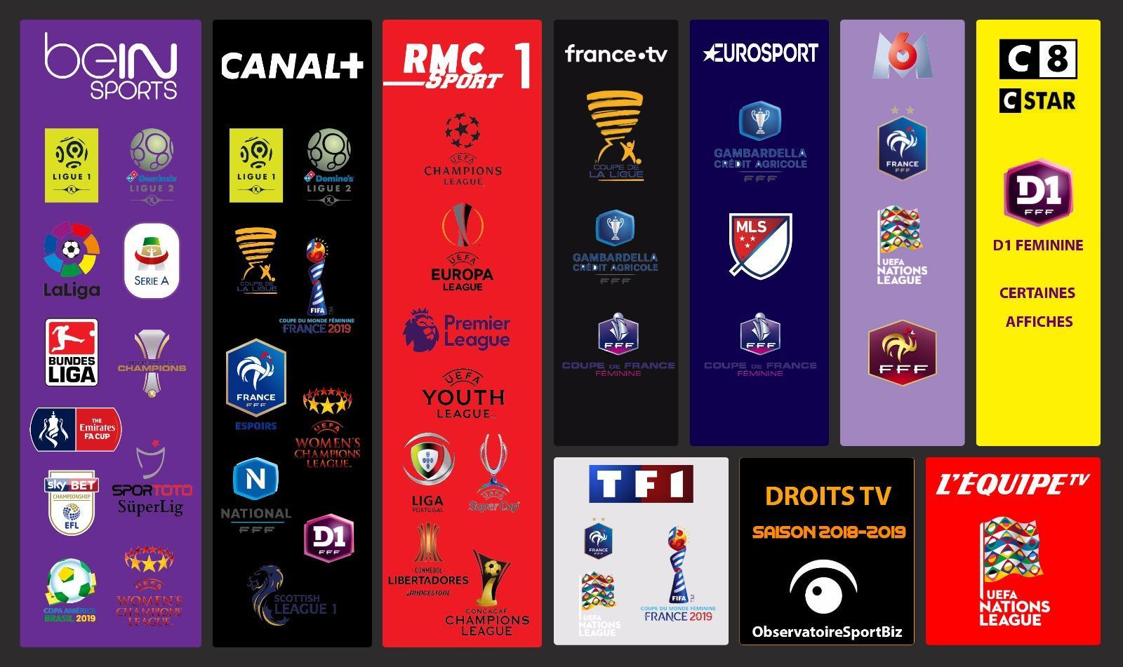 Droits TV selon abonnement TV sport